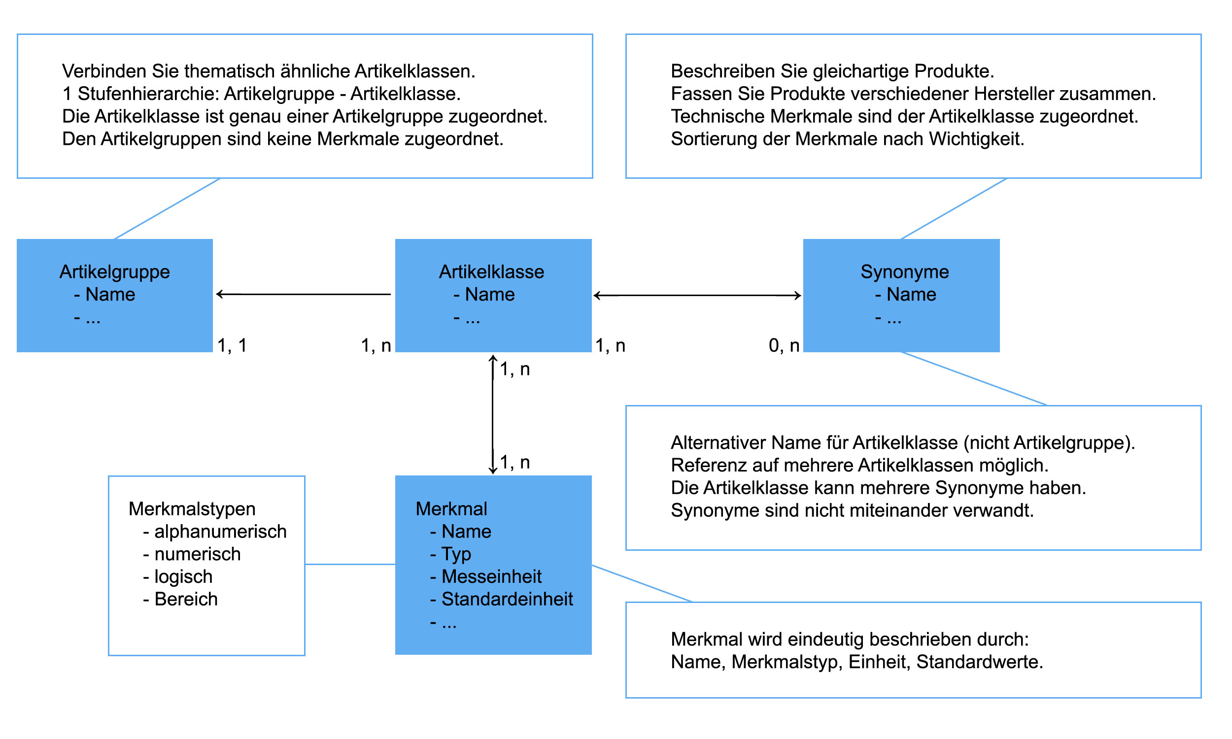 Schema Klassifikation